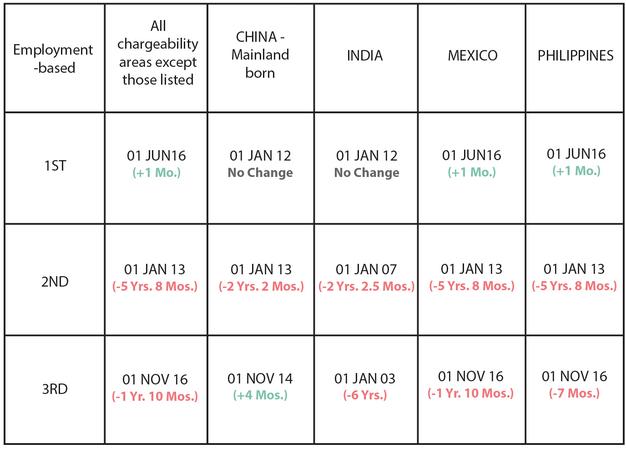 September 12 Visa Bulletin: Immediate Temporary Retrogression