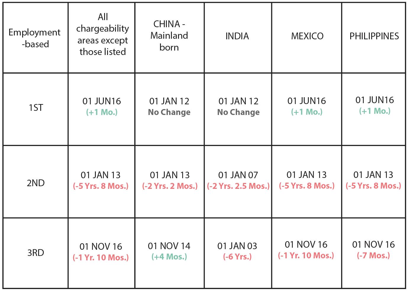 September 2018 Visa Bulletin: Immediate Temporary Retrogression for