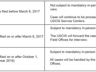 Updates on USCIS Operations: Premium Processing Reinstated for All H-1B Petitions, In-Person Intervi