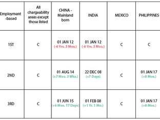 April Visa Bulletin: Temporary Cut-Off Dates Imposed for EB-1 China and India As EB-2 and EB-3 for C