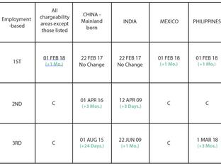 April 2019 Visa Bulletin: Little to No Forward Movement for EB-1 Category; Minimal Advancement Conti