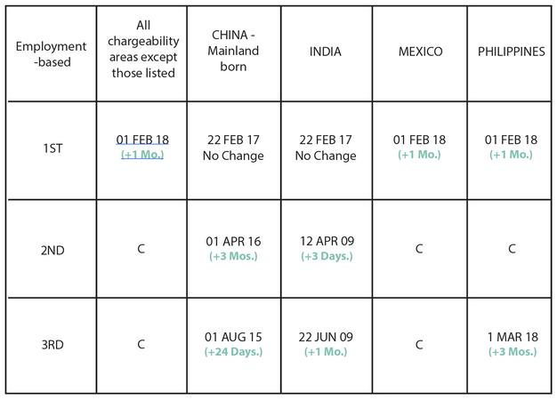 April 122 Visa Bulletin: Little to No Forward Movement for EB-12