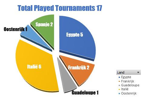 Total Played Tournaments