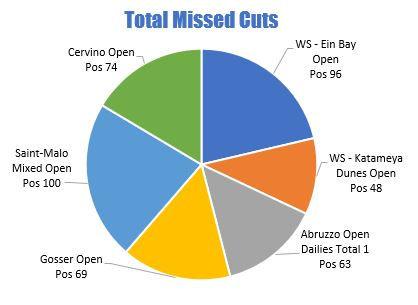 Total Missed Cuts