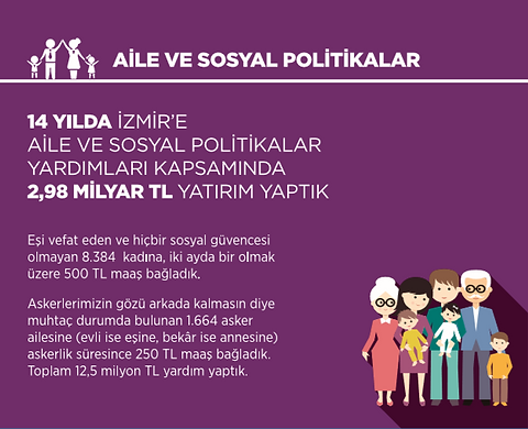 Ak Parti İzmir Aile ve Sosyal Politikalar İcraatları 2002 - 2014