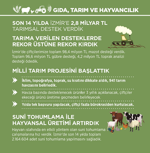 Ak Parti İzmir Gıda, Tarım ve Hayvancılık İcraatları 2002 - 2014