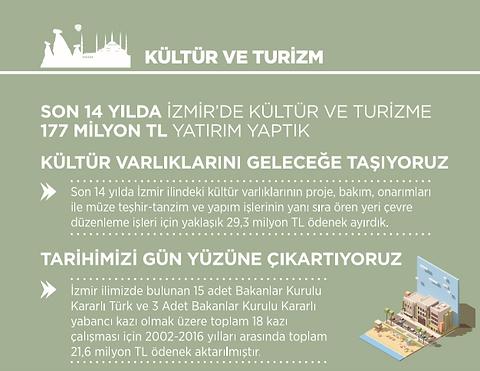 Ak Parti İzmir Kültür ve Turizm İcraatları 2002 - 2014