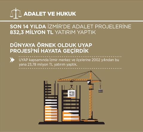 Ak Parti İzmir Adalet ve Hukuk İcraatları 2002 - 2014