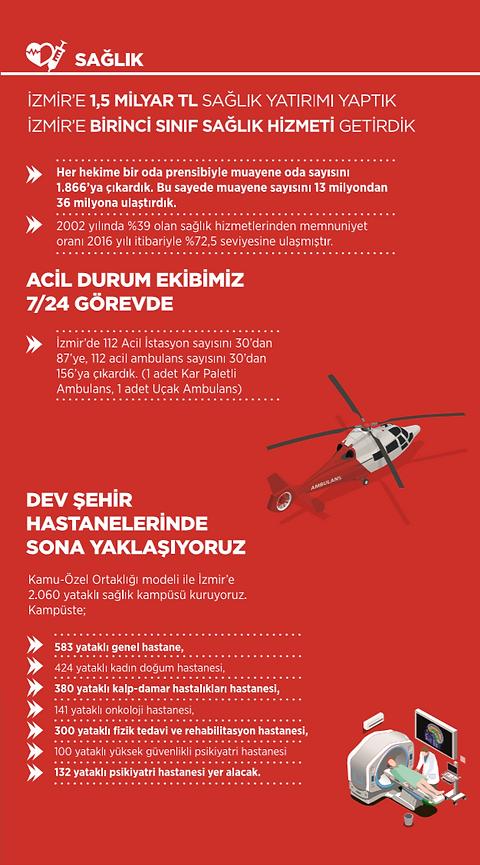 Ak Parti İzmir Sağlık İcraatları 2002 - 2014