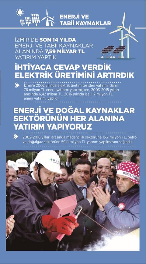Ak Parti İzmir Enerji İcraatları 2002 - 2014