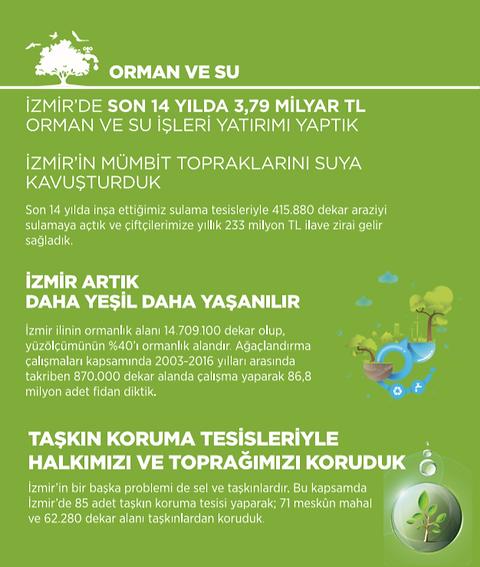 Ak Parti İzmir Orman ve Su İcraatları 2002 - 2014