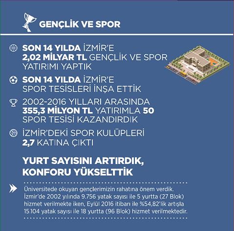 Ak Parti İzmir Gençlik ve Spor İcraatları 2002 - 2014