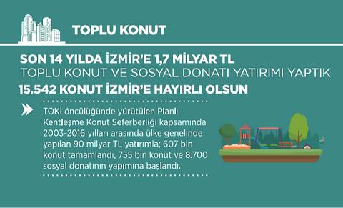 Ak Parti İzmir Toplu KOnut İcraatları 2002 - 2014