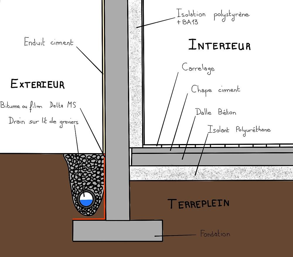 Traitement des remontées capillaires - Bâti conventionnel