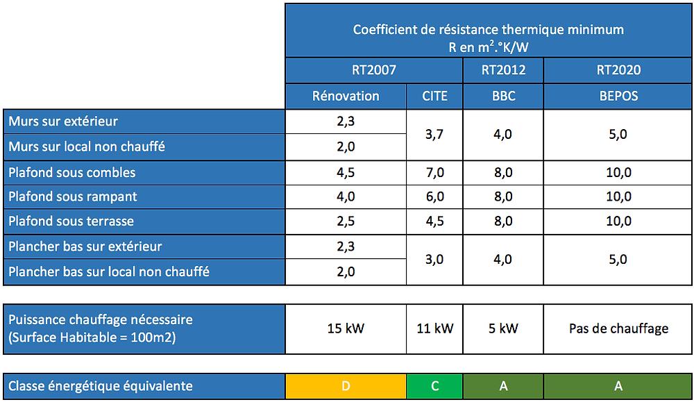 Valeurs R : RT2007, RT2012 et RT2020