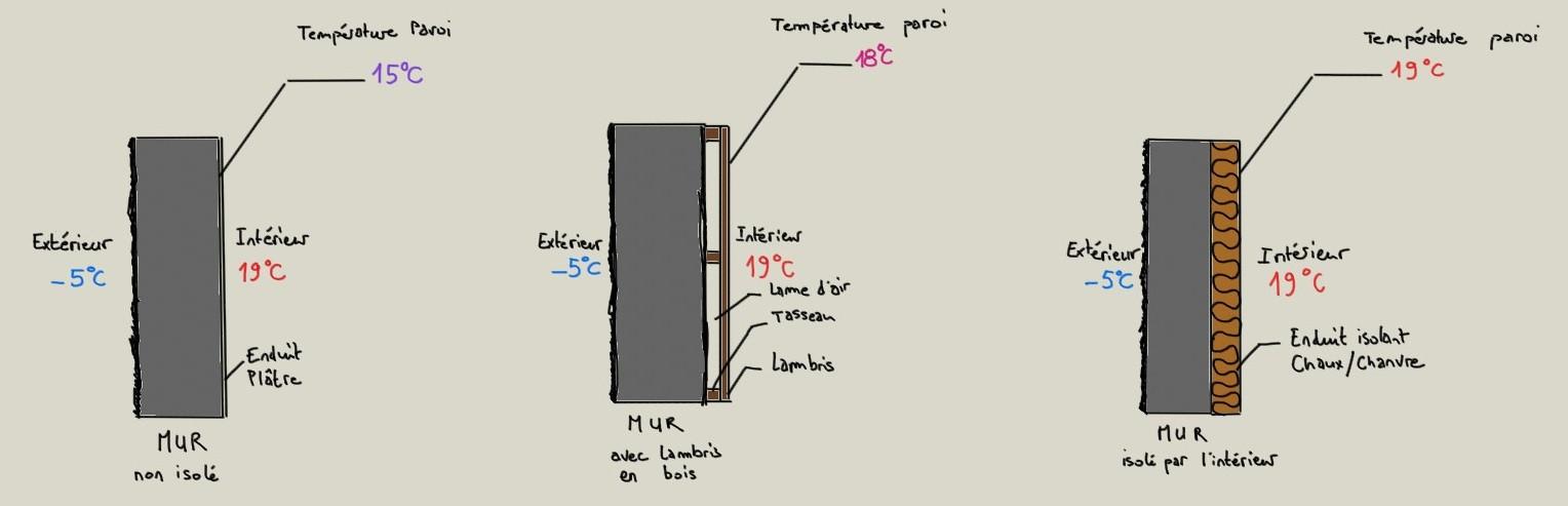 Humidite Mur Pierre Interieur la correction thermique pour un confort à moindre coût !