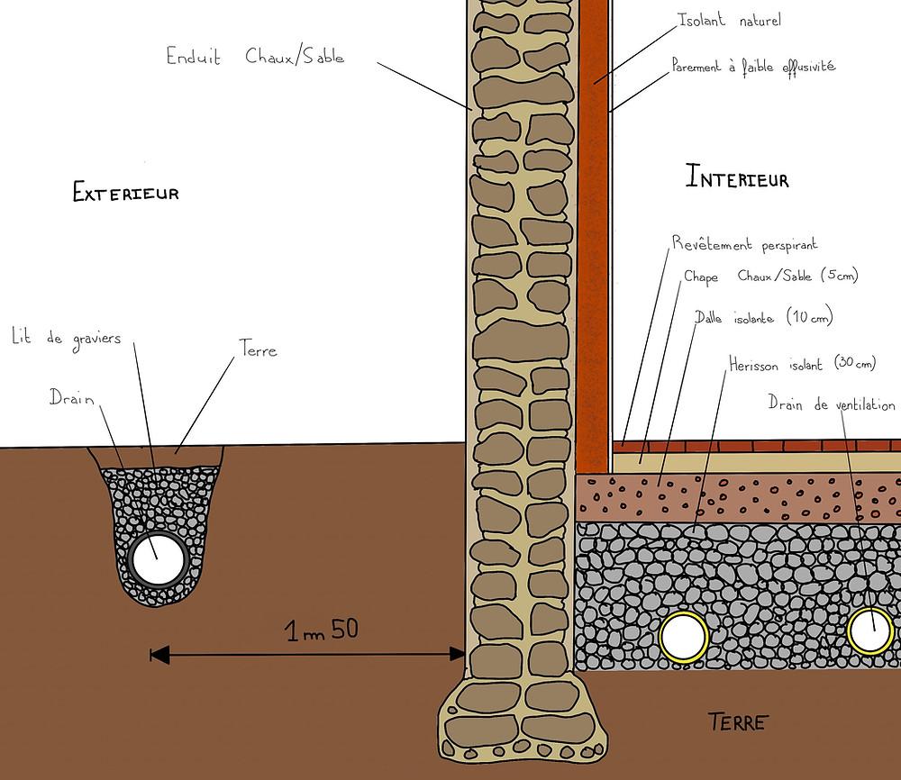 Traitement des remontées capillaires - Bâti ancien
