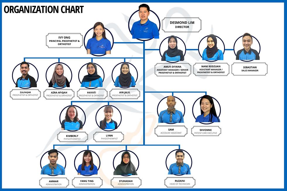 Organization Chart 2021 (11).png