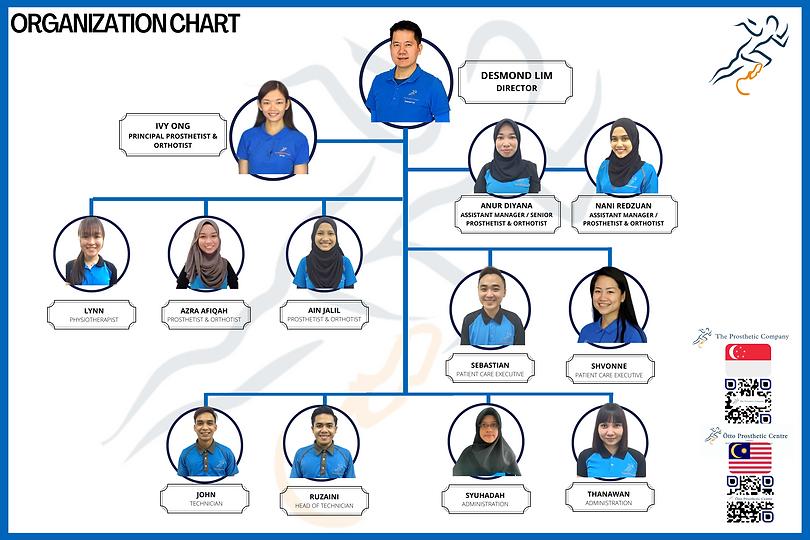 Organization Chart 2021