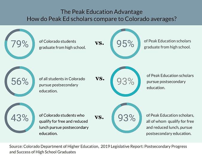 Peak-Ed-Advantage (3).jpg