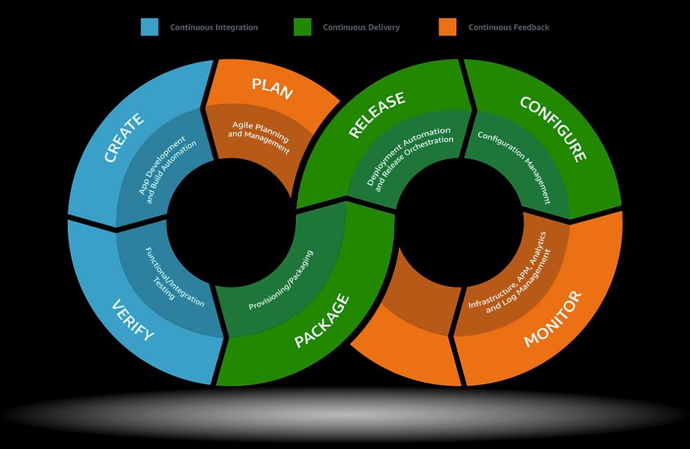DevOps Lifecycle (Source: aws.com)
