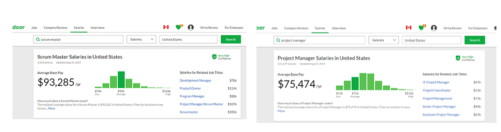 Scrum Master Vs Project Manager Salary Comparison Glassdoor