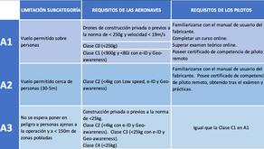 Nueva Normativa Europea de RPA y cómo afrontarla.