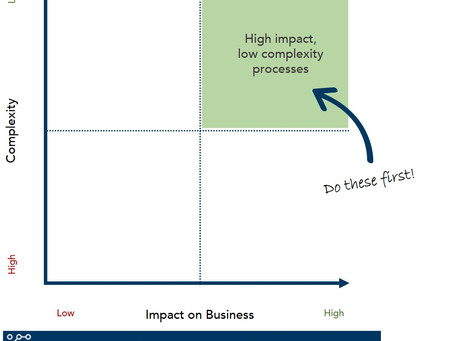 Making your work flow: which business process(es) should we streamline first?