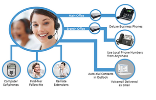 VoIP for Small and Medium-Sized Business