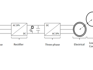 Optimal control of electric drives for industrial compressors