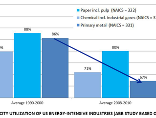Why industry should team up with energy-supply paradigm change?