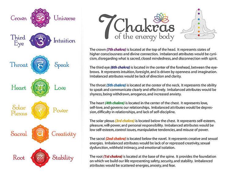 7-chakra-energy-body-poster-serena-king.