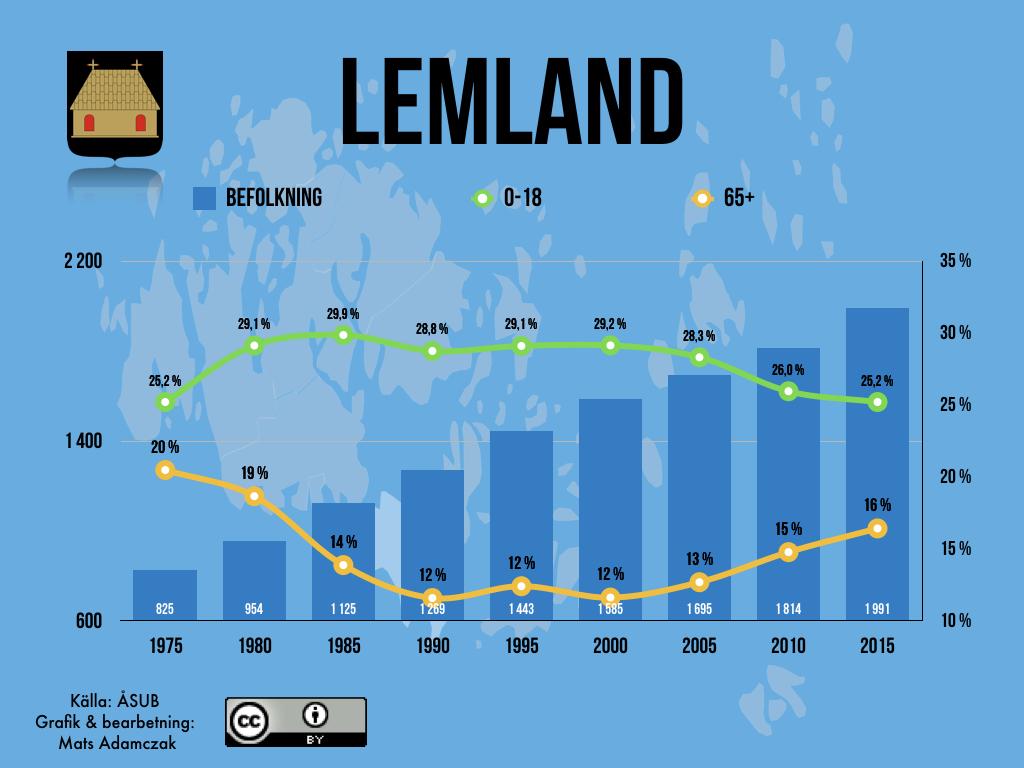 Lemland