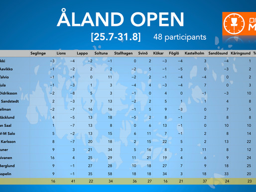 The people who played all the course on Åland #ÅlandDiscGolfOpen