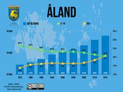 KommunernaÅland1975-2015.001