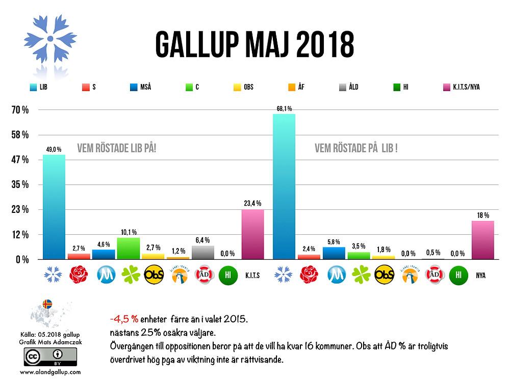 Liberalerna gallup maj 2018