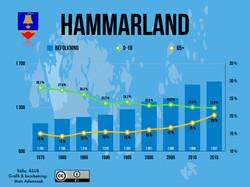 Hammarland