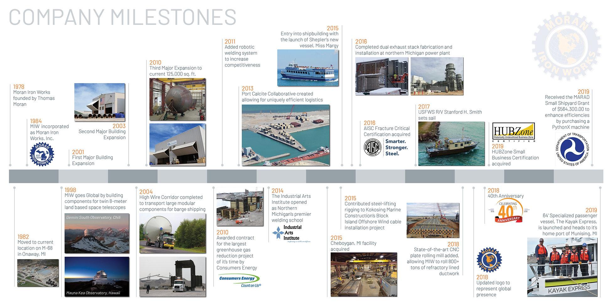 Company Milestones.jpg