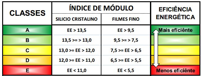 Classificação de eficiência de Painéis Solares no Brasil