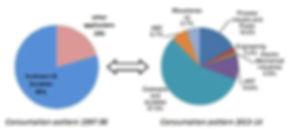 Структурные изменения в потреблении нержавеющей стали
