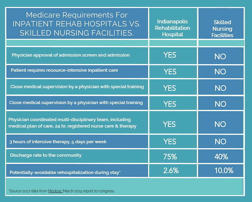 Inpatient Rehab vs. Skilled Nursing Rehab