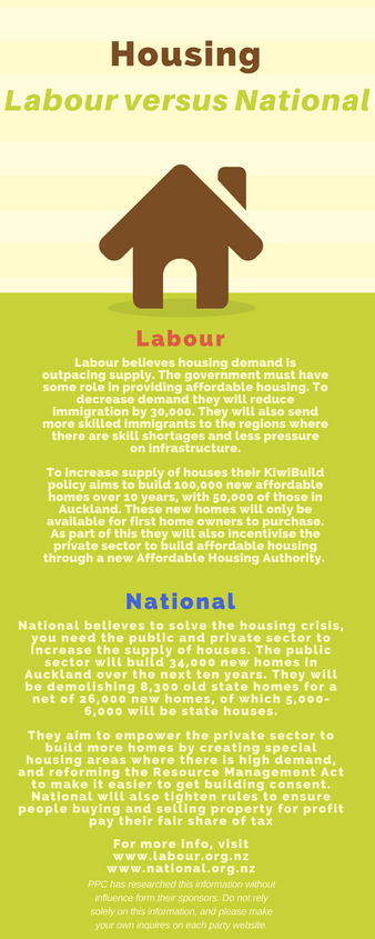 Housing: Labour versus National