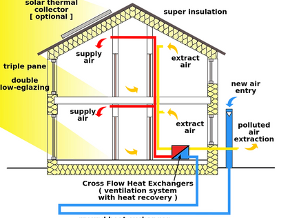 Lessons from a passive house newbie