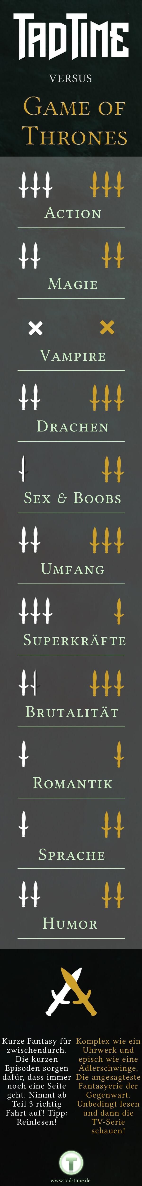 Infografik Fantasyroman-Showdown Tad Time vs. Game of Thrones inkl. Kurzfazit