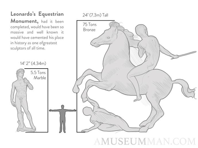 Leonardo da Vinci: Renaissance Sculptor?