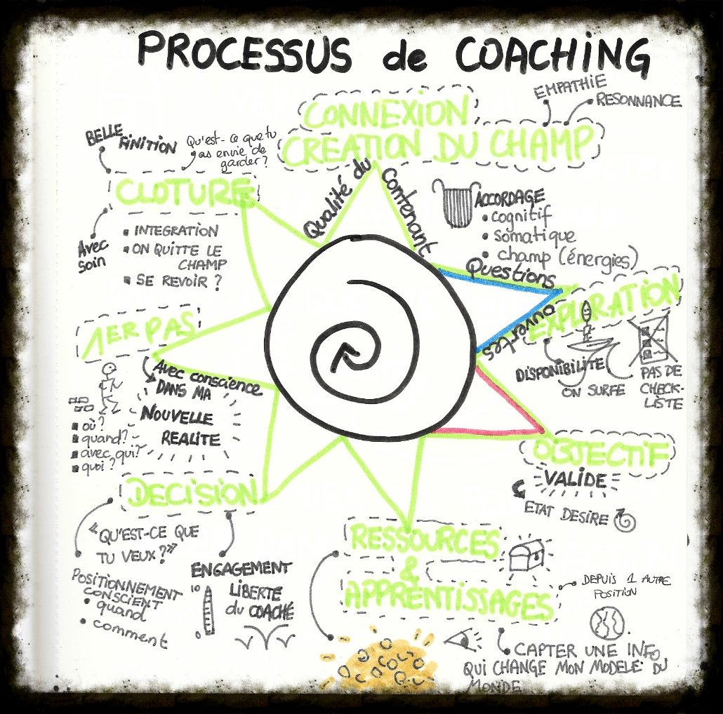 18 processus de coaching_edited