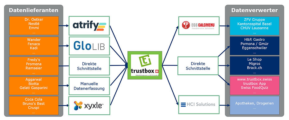 Datenaustausch mit trustbox_20200731.jpg