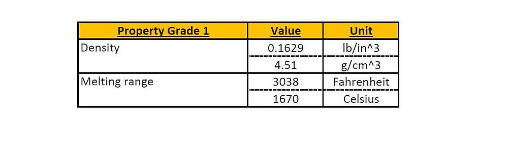 GoodFabs - Titanium Grade 1 properties
