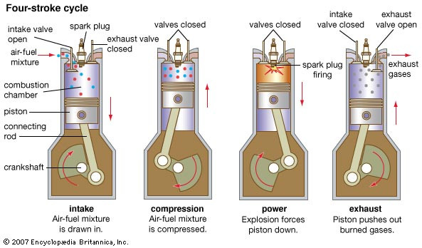 Four-stroke cycle