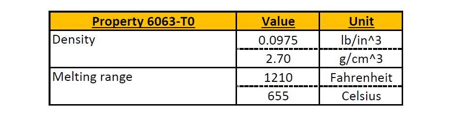 GoodFabs - Properties of Aluminium 6063-T0